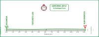 Giro Ciclistico d'Italia Dilettanti 2012. Этап 2b
