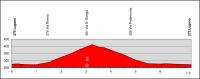 Tour de Suisse 2012. 1 этап