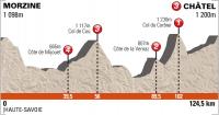 Criterium du Dauphine 2012.7 этап
