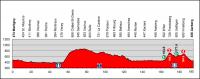 Tour de Suisse 2012. 3 этап