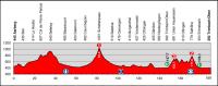 Tour de Suisse 2012. 4 этап