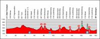 Tour de Suisse 2012. 5 этап