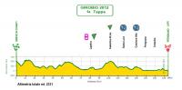 Giro Ciclistico d'Italia Dilettanti 2012. 6 этап