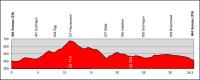 Tour de Suisse 2012. 7 этап