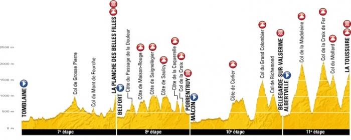 Тур де Франс-2012: Альтиметрия этапов. Часть 1