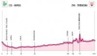 Giro d'Italia Femminile 2012. 1 этап
