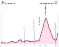 Giro d'Italia Femminile 2012. 4 этап