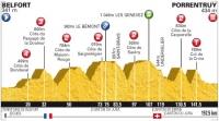 Тур де Франс-2012. 8 этап