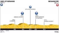 Тур де Франс-2012. 9 этап