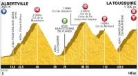 Тур де Франс-2012. 11 этап
