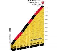 Тур де Франс-2012. 17 этап