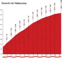 Вуэльта Испании-2012. 4 этап