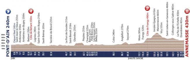 26 августа - 1 сентября Tour de l'Avenir 2012