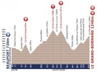 Tour de l'Avenir 2012. 6 этап