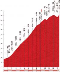 Вуэльта Испании-2012. 15 этап