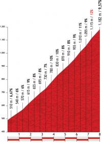 Вуэльта Испании-2012. 16 этап