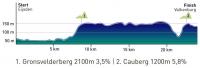 UCI Road World Championships 2012. Women (ITT)