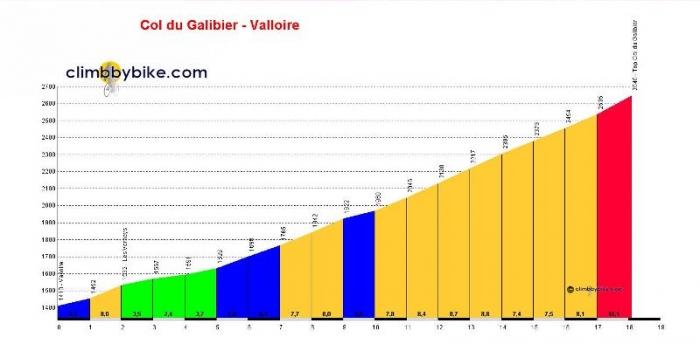 Джиро д'Италия-2013 : дебют Галибье