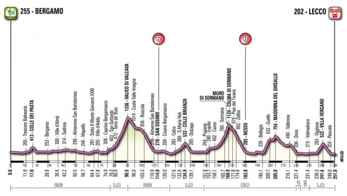Giro di Lombardia-2012: превью