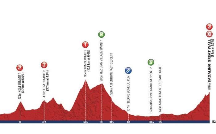 Тур Пекина-2012: превью
