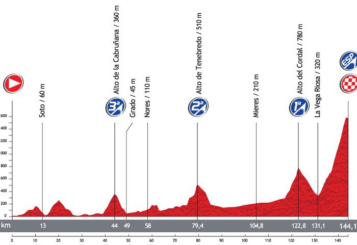 Вуэльта-2013: презентация маршрута