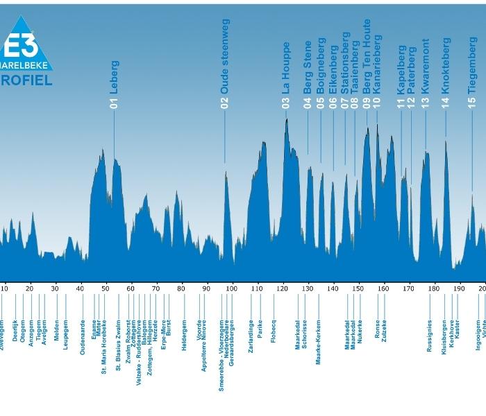 E3 Harelbeke-2013. Превью