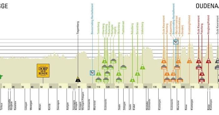 Тур Фландрии-2013. Превью