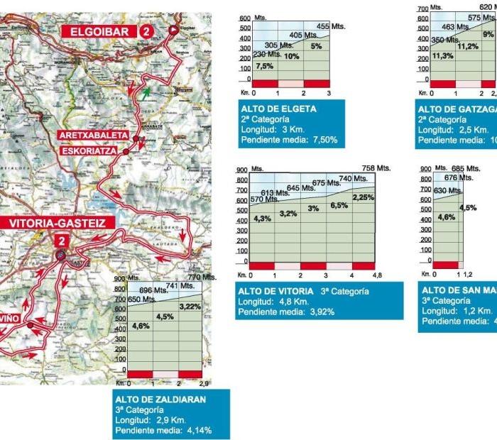Тур Страны Басков-2013. Превью