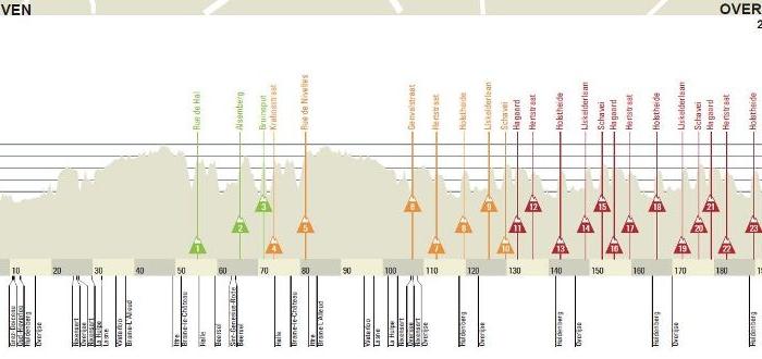 Brabantse Pijl-2013. Превью
