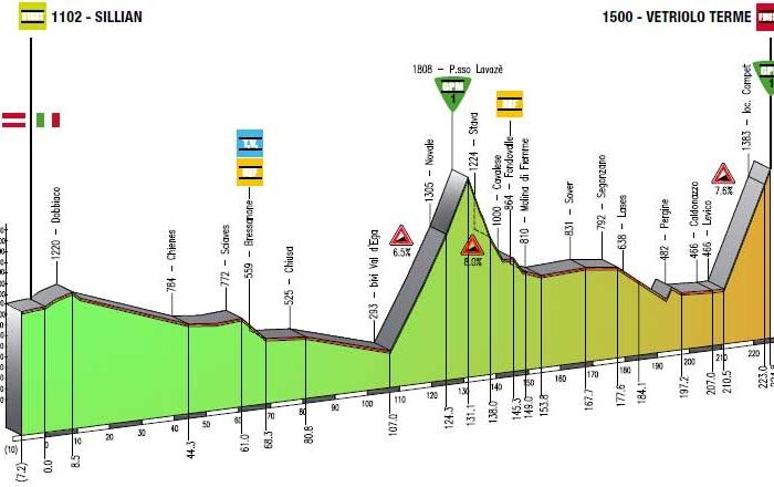 Джиро дель Трентино-2013. Превью