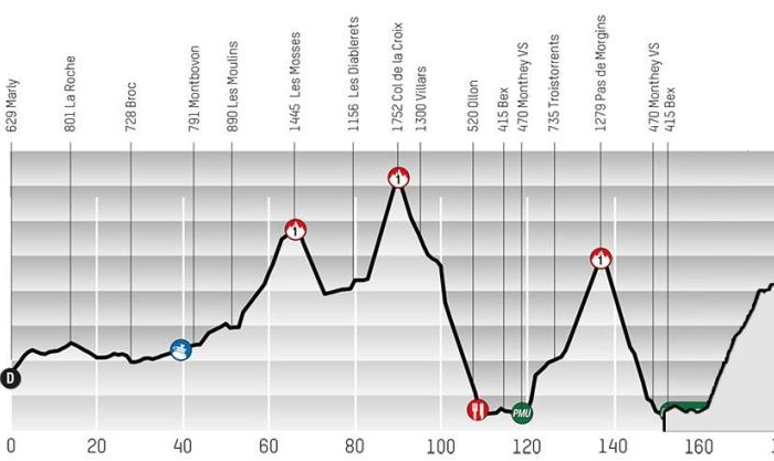 Симон Шпилак – победитель 4-го этапа Тура Романдии