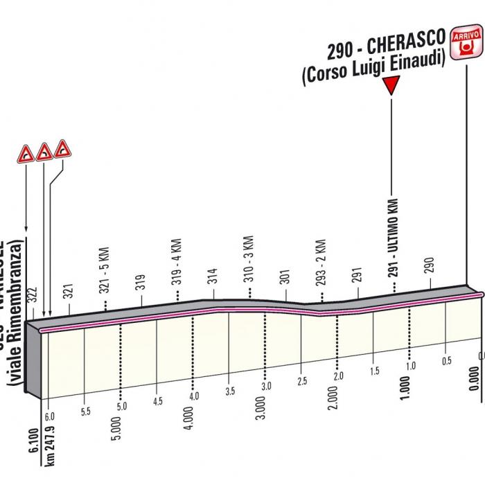 Джиро д'Италия-2013. Альтиметрия