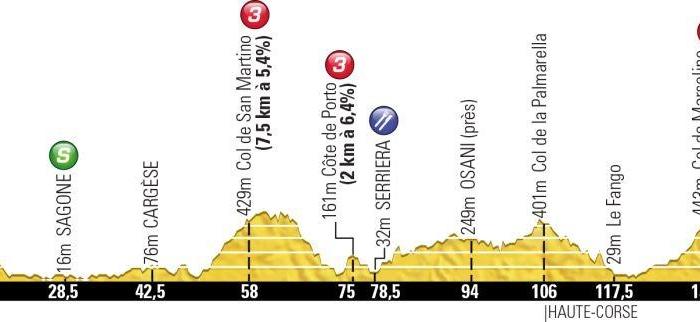Тур де Франс-2013. 3 этап. Онлайн-обсуждения