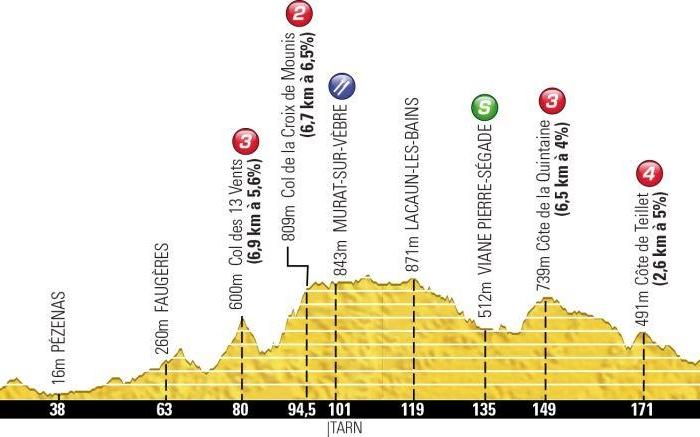 Тур де Франс-2013. 7 этап. Онлайн-обсуждения