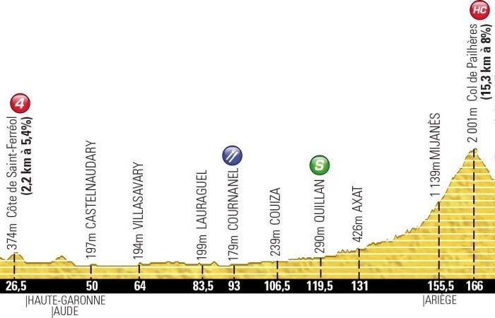 Тур де Франс-2013. 8 этап. Онлайн-обсуждения