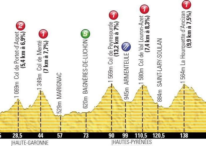 Тур де Франс-2013. 9 этап. Онлайн-обсуждения