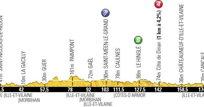 Тур де Франс-2013. 10 этап. Онлайн-обсуждения