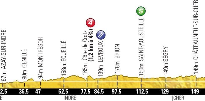 Тур де Франс-2013. 13 этап. Онлайн-обсуждения