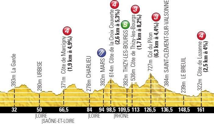 Тур де Франс-2013. 14 этап. Онлайн-обсуждения