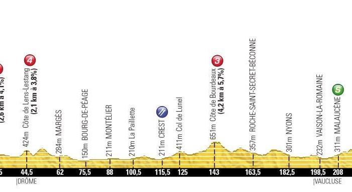 Тур де Франс-2013. 15 этап. Онлайн-обсуждения