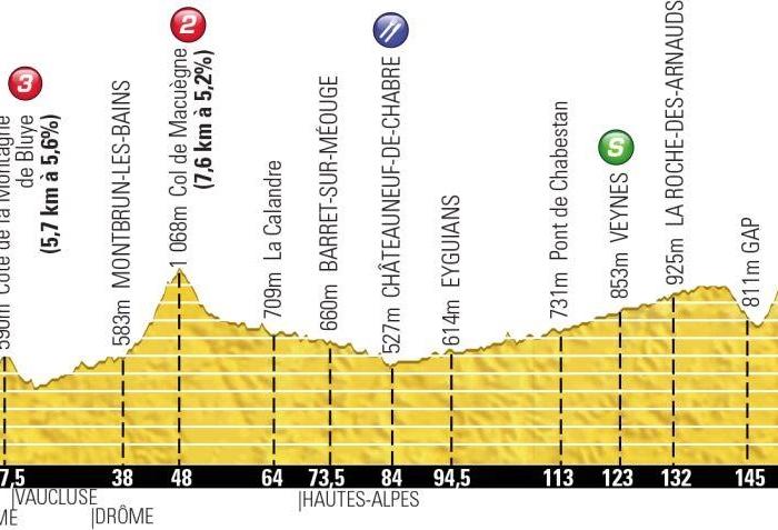 Тур де Франс-2013. 16 этап. Онлайн-обсуждения
