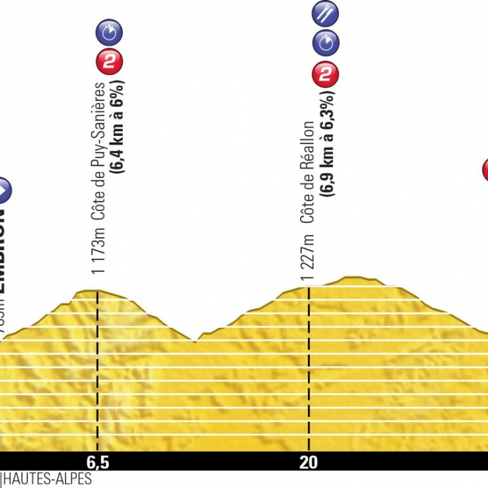 2013 Tour de France, stage 17: Embrun / Chorges 32 km (ITT ...