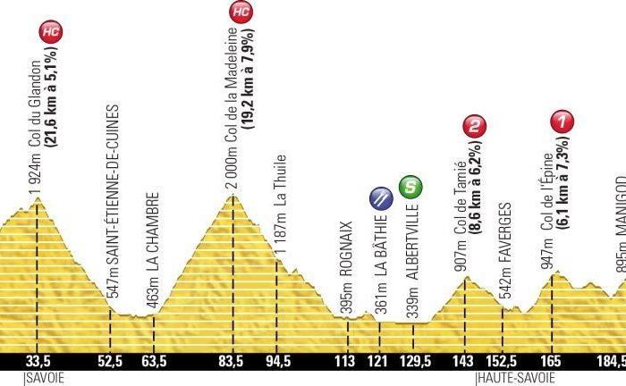 Тур де Франс-2013. 19 этап. Онлайн-обсуждения