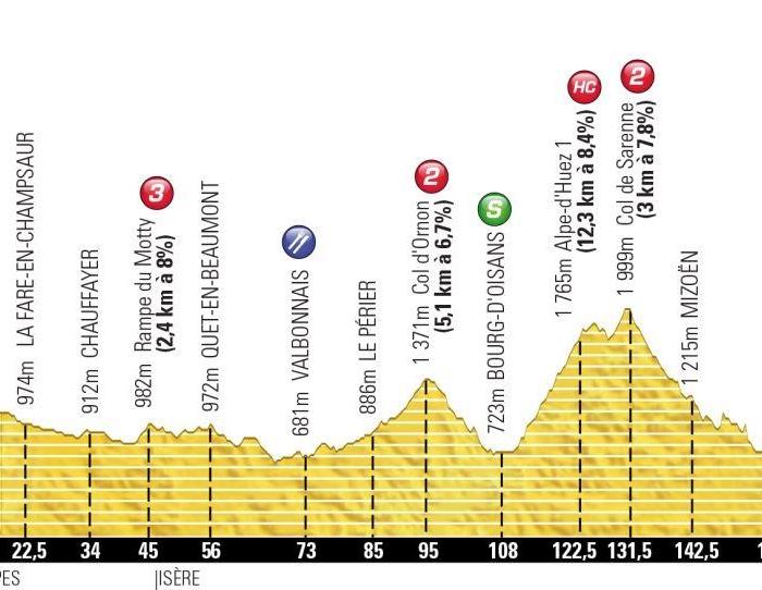 Тур де Франс-2013. 18 этап. Онлайн-обсуждения