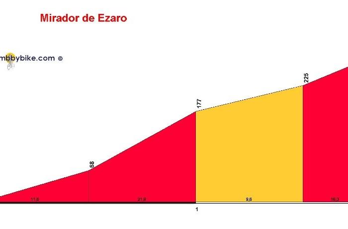 Вуэльта Испании-2013: Альтиметрия