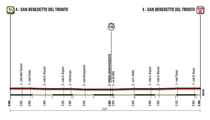 Tirreno-Adriatico. Этап 7