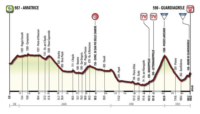 Tirreno-Adriatico. Этап 5