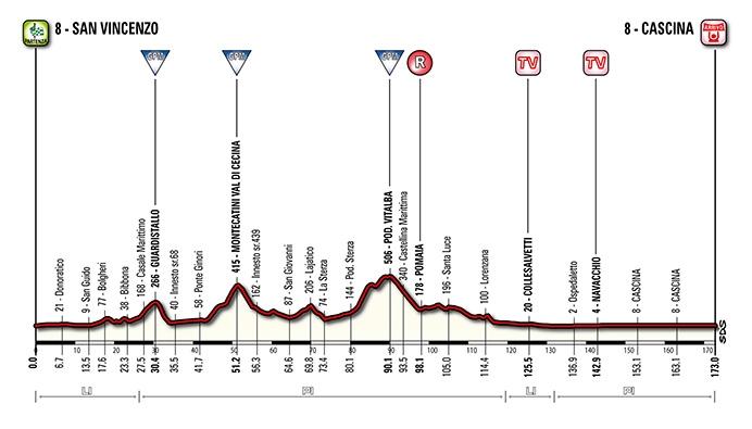 Tirreno-Adriatico. Этап 2