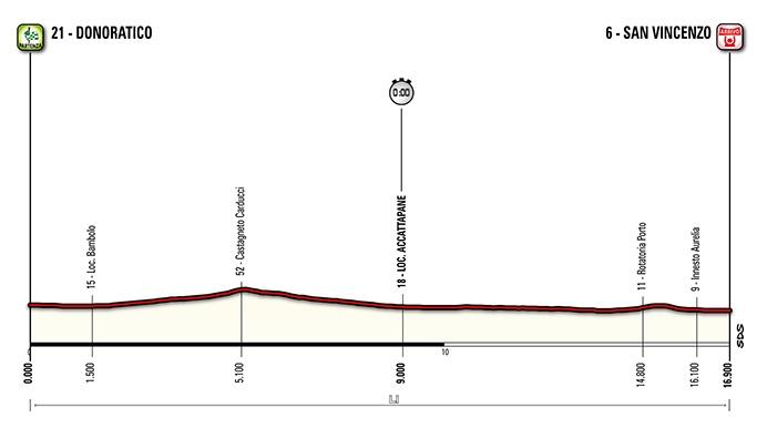 Tirreno-Adriatico. Этап 1