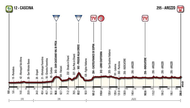 Tirreno-Adriatico. Этап 3